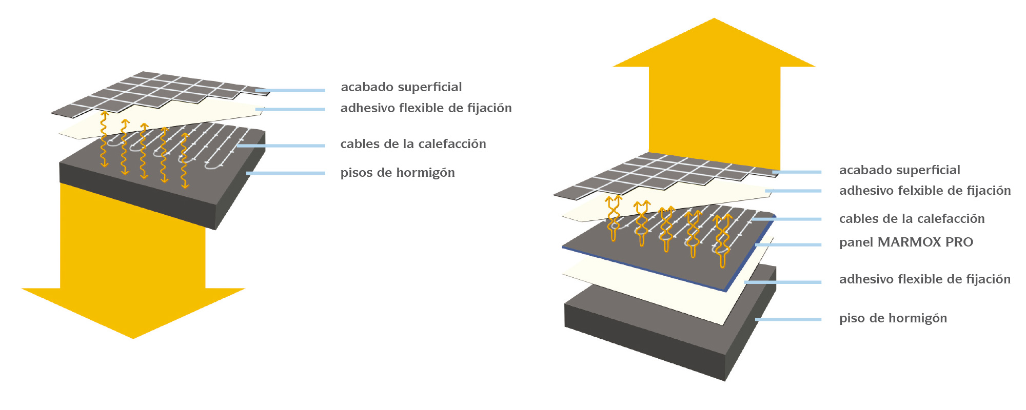 Panel marmox pro sistema de calefacci n por suelo - Suelo radiante electrico ...
