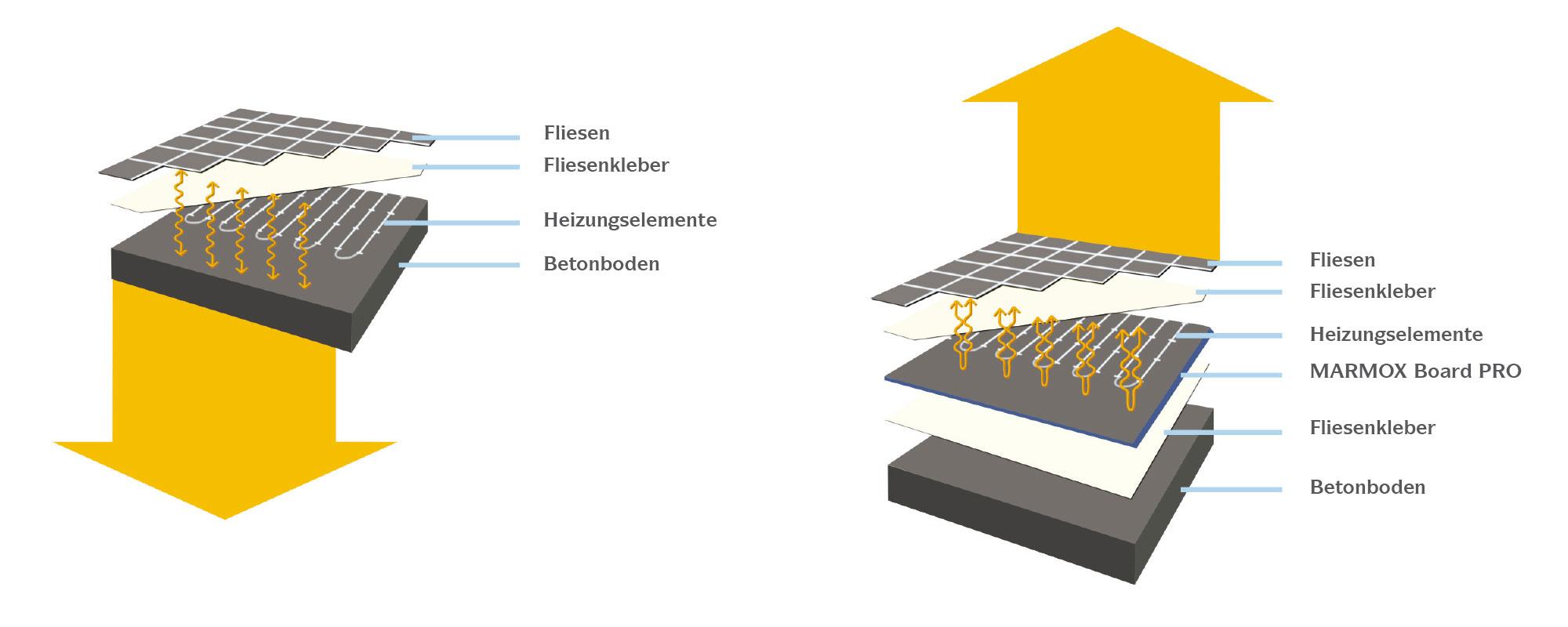 marmox board pro isolierung unter elektrischen fu bodenheizungen. Black Bedroom Furniture Sets. Home Design Ideas